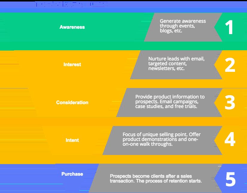 Sales Funnel Diagram | Online Marketing Funnel | Frahm Digital